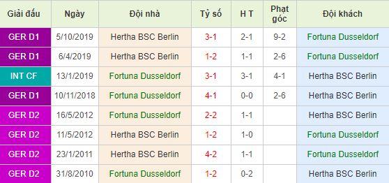 Soi kèo bóng đá Fortuna Dusseldorf vs Hertha Berlin - Bundesliga - 29/02/2020