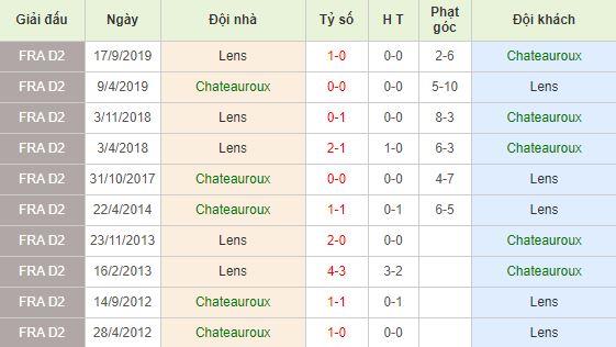 Soi kèo bóng đá Chateauroux vs Lens - Ligue 2 - 18/02/2020