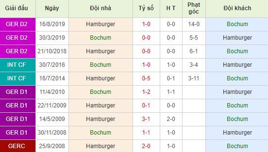 nhan-dinh-bong-da-duc-bochum-vs-hamburger-02h30-04-02-2020-o8-01
