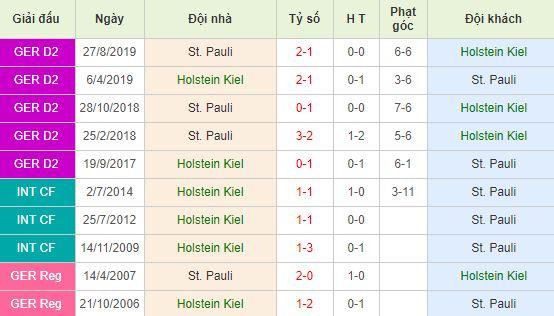 nhan-dinh-bong-da-duc-holstein-kiel-vs-st-pauli-02h30-11-02-2020-o8-01