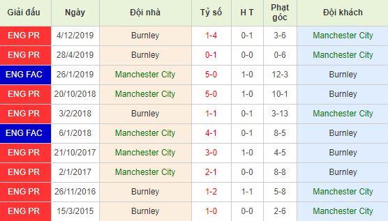 Soi kèo bóng đá Manchester City vs Burnley - Ngoại Hạng Anh - 14/03/2020