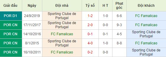 Soi kèo bóng đá Famalicao vs Sporting Lisbon - Primeira Liga - 04/03/2020