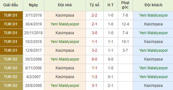 Soi kèo bóng đá Yeni Malatyaspor vs Kasimpasa - Super Lig - 21/03/2020