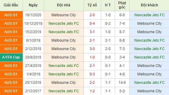 Soi kèo bóng đá Newcastle Jets vs Melbourne City - VĐQG Úc - 23/03/2020
