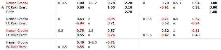 Tỷ lệ kèo bóng đá Neman Grodno vs Ruh Brest - Ngoại Hạng Belarus - 09/05/2020