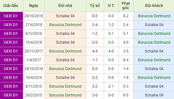 Soi kèo bóng đá Borussia Dortmund vs Schalke 04 - Bundesliga - 16/05/2020