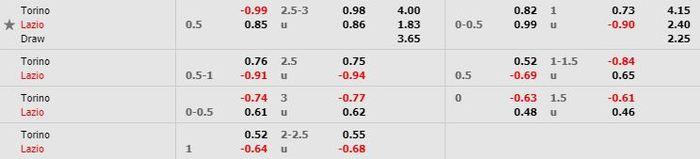 Tỷ lệ kèo bóng đá Torino vs Lazio - Serie A - 01/07/2020