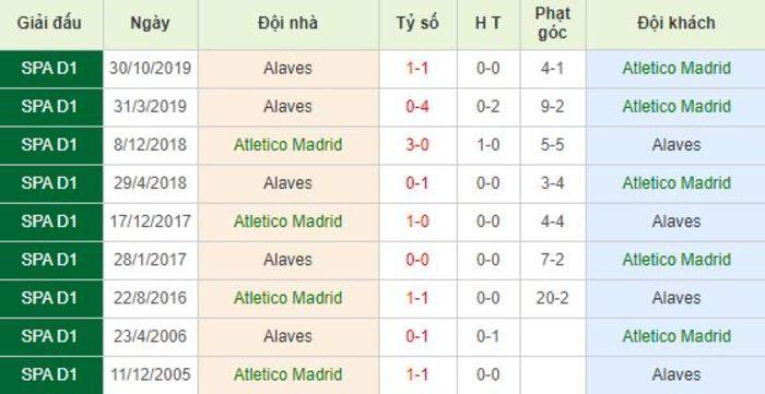 Soi kèo bóng đá Atletico Madrid vs Alaves - La Liga - 28/06/2020