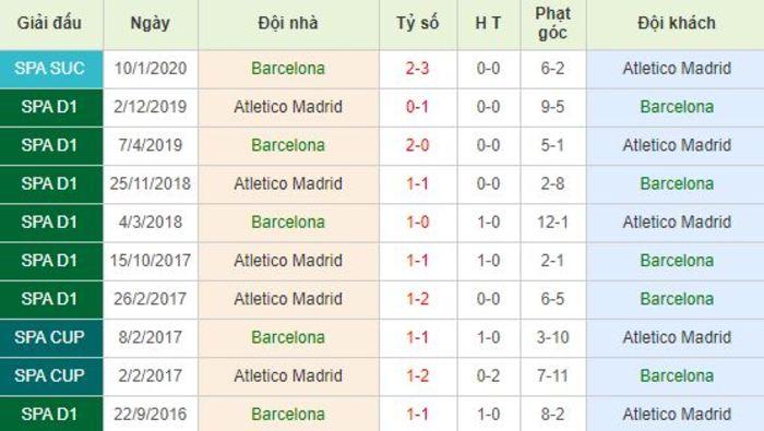 Soi kèo bóng đá Barcelona vs Atletico Madrid - La Liga - 01/07/2020